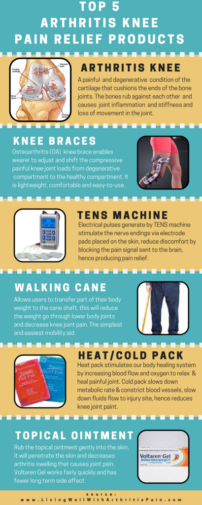 Top  Arthritis Knee Pain Products Infographic