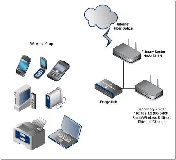 Configuring two wireless routers with one SSID (network ...