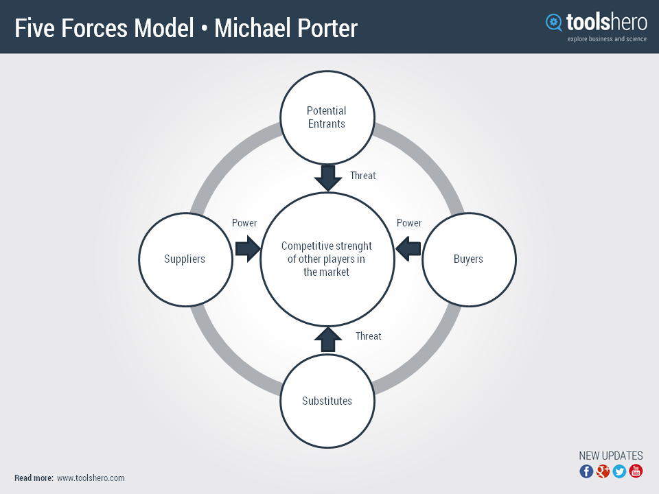 the model of the five competitive forces developed by michael porter Porter 5 forces & competitive advantage strategies porter five forces model porter five forces analysis michael the five competitive forces.