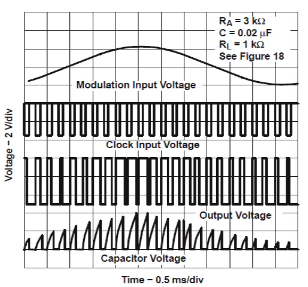 Simple Sinewave Inverter Circuits