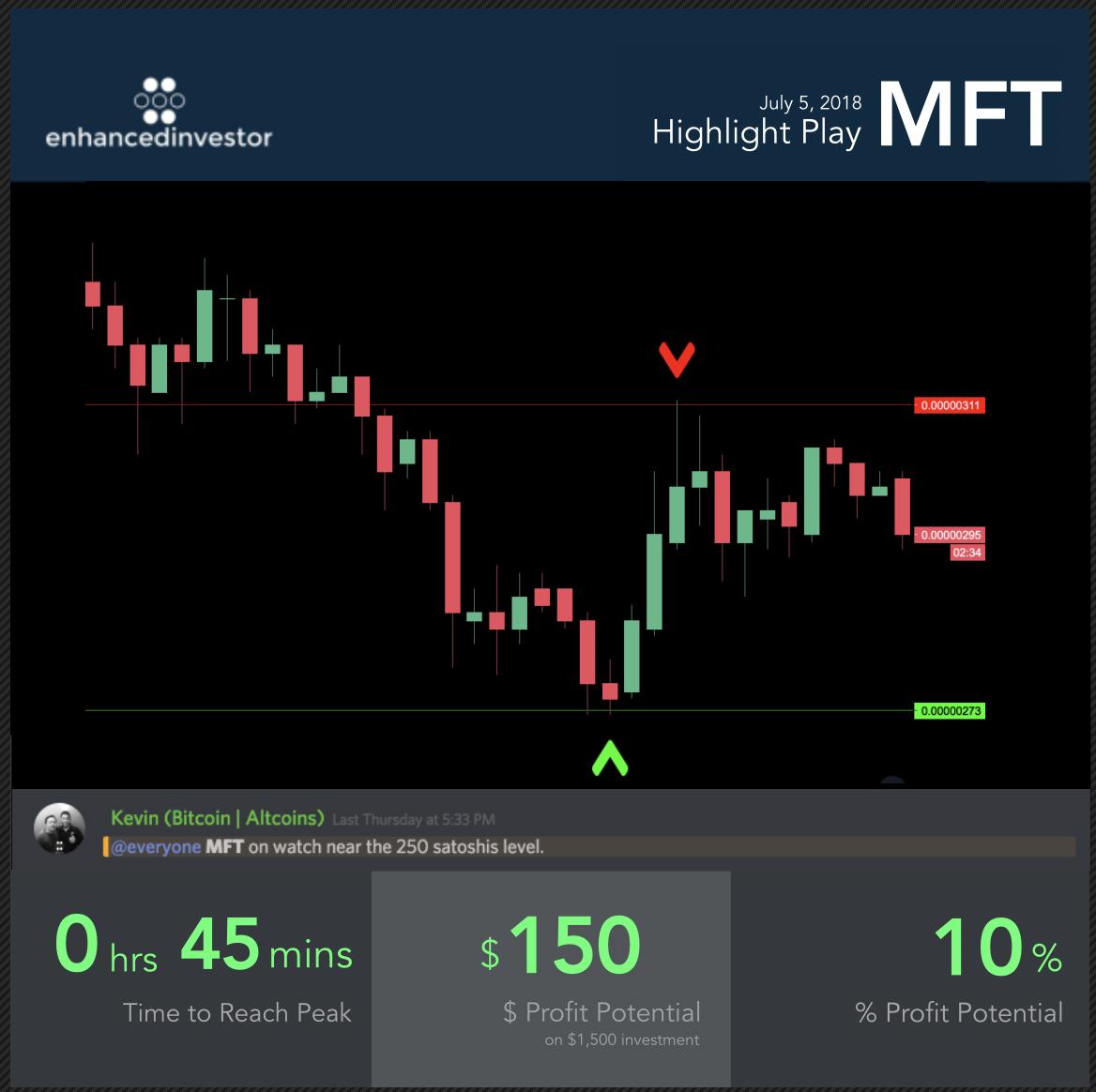 bitcoin margin trading în sua