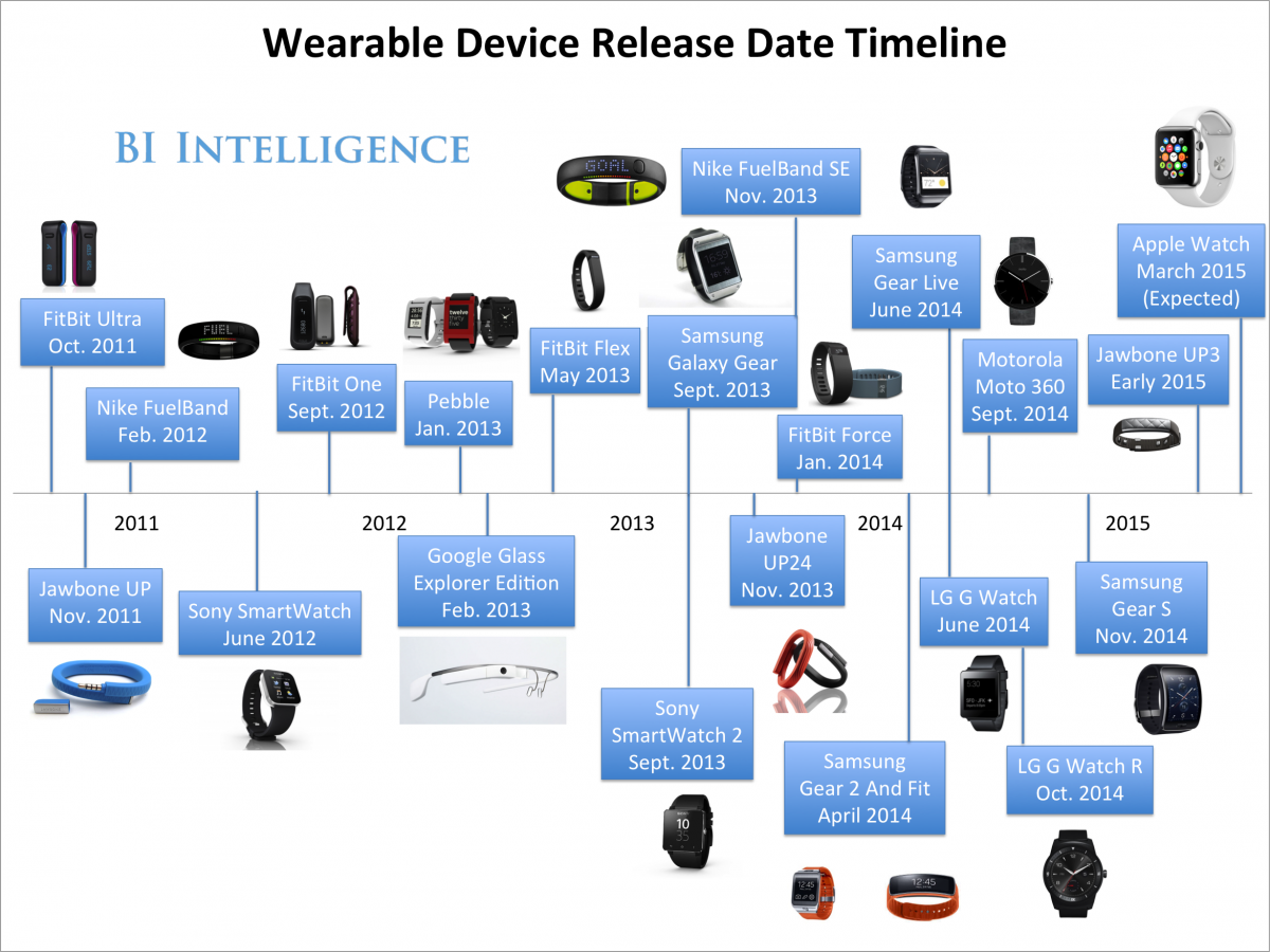 The Entire History Of The Smartwatch And Fitness-Band ...