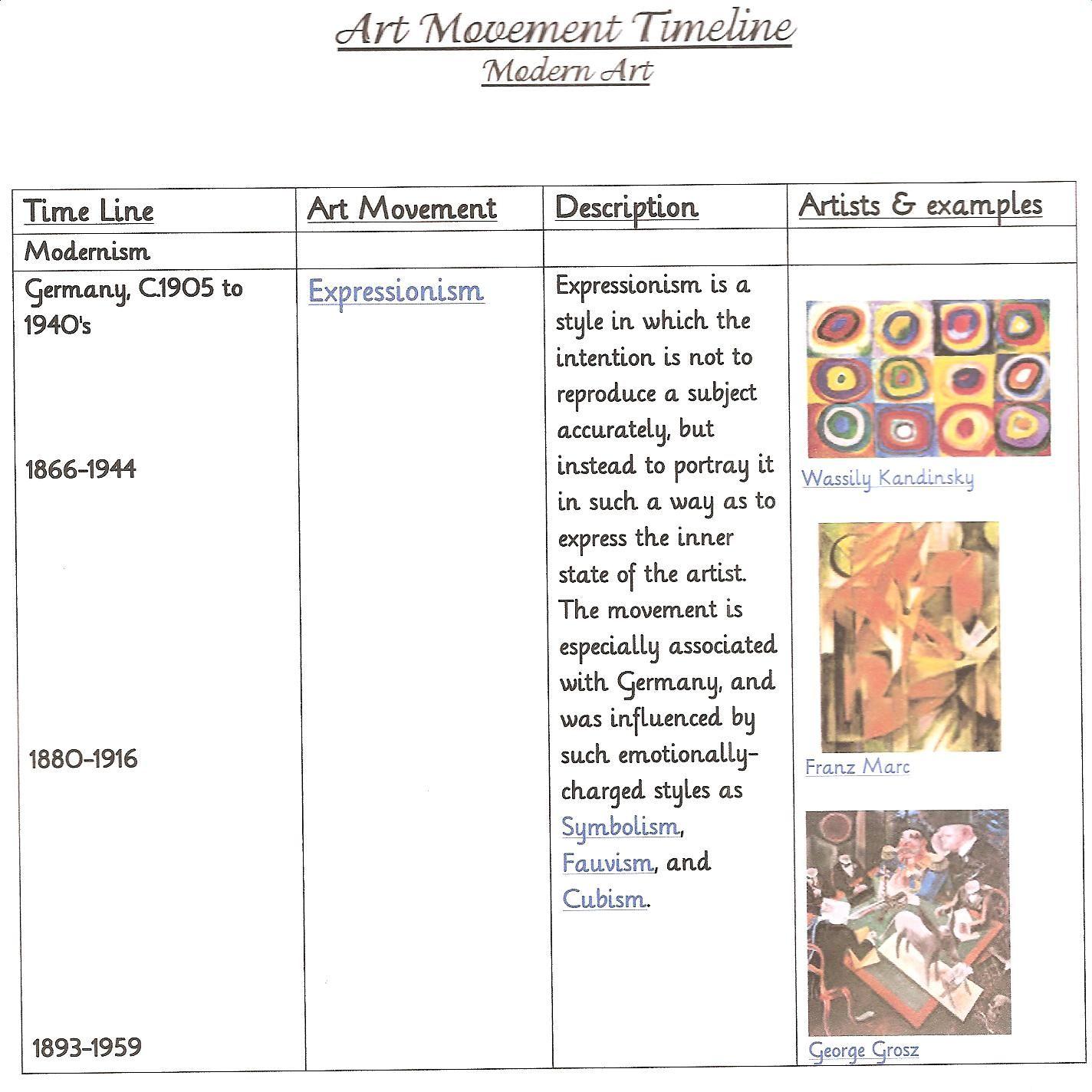 Art Era Timeline 4 Modern Art