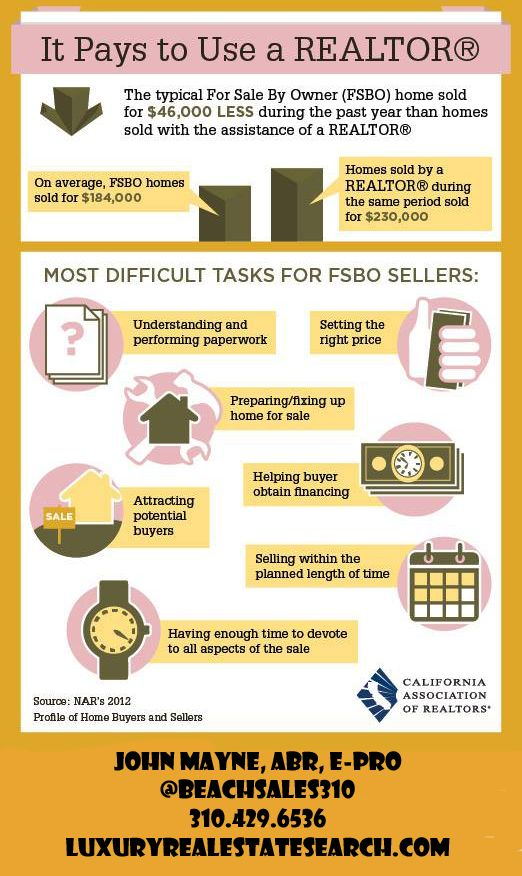 Most Difficult Tasks for FSBO Sellers  http://www.luxuryrealestatesearch.com/Nav.aspx/Page=/RealEstateTips/HomeBuying/Default.aspx  http://www.coldwellbankerpreviews.com/specialist/28664-John+Mayne