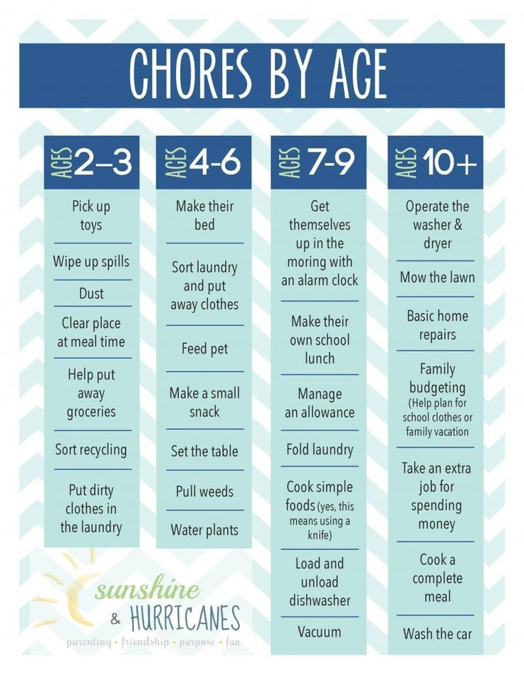 Awesome Chore Charts That Work Toddler activities and ideas