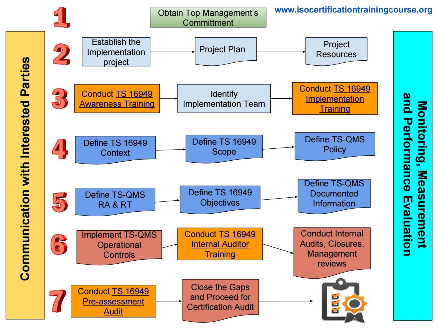 medium resolution of how to prepare for ts 16949 certification process step by step process flow diagram ts 16949