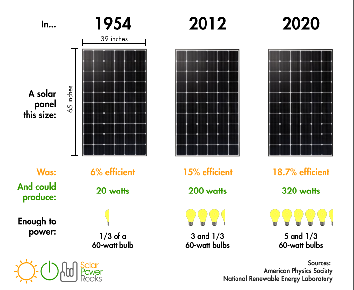 How Much Electricity Does A Solar Panel Produce In 2020