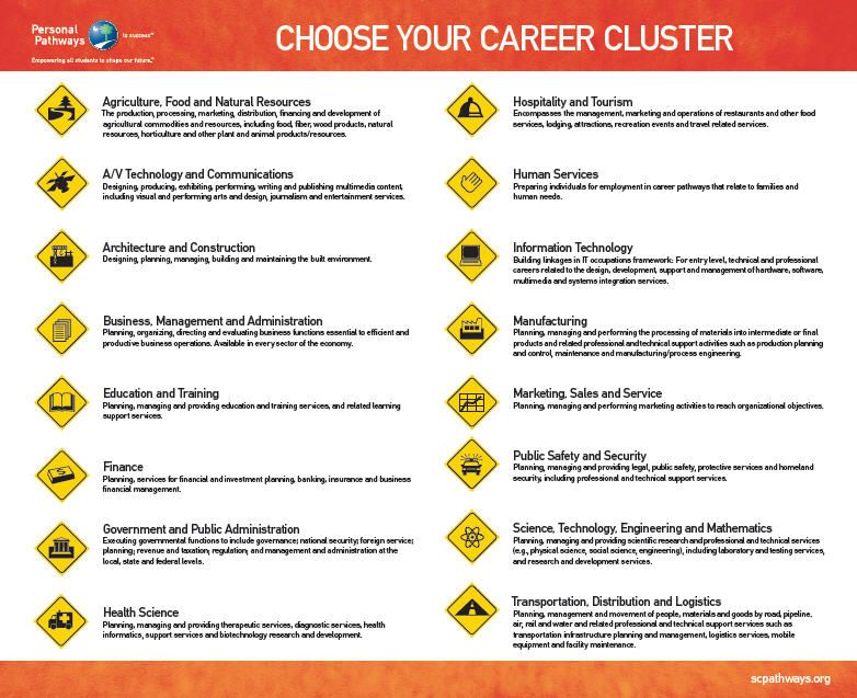 Career Cluster Descriptions Career Clusters Career Exploration Career Lessons