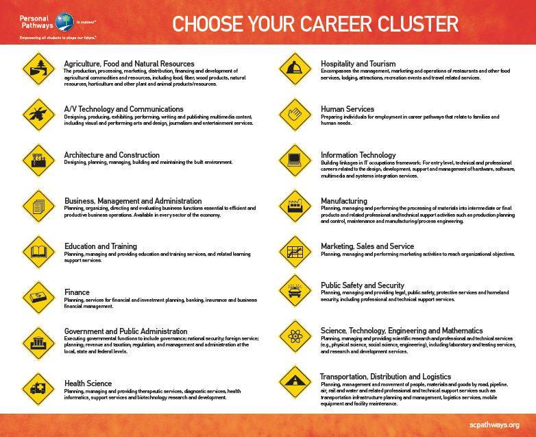 Career Cluster Descriptions : Career Exploration u0026 Development : Pinterest : Career