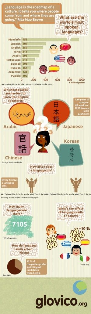 Educational Infographic Infographic Facts From The World Of - World of languages infographic