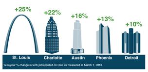 Tech Jobs In Austin