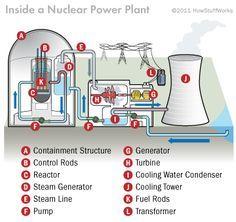 How Nuclear Power Works Nuclear Power Nuclear Power Plant Nuclear Energy