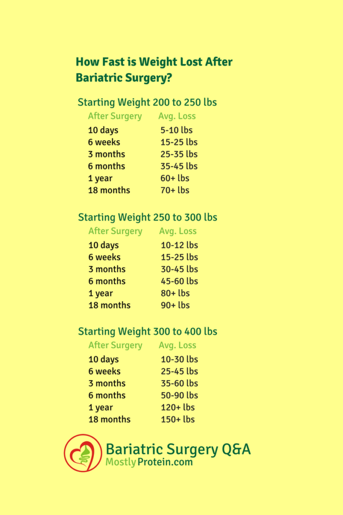Average rate of weight loss after bariatric surgery mostly protein also rh pinterest