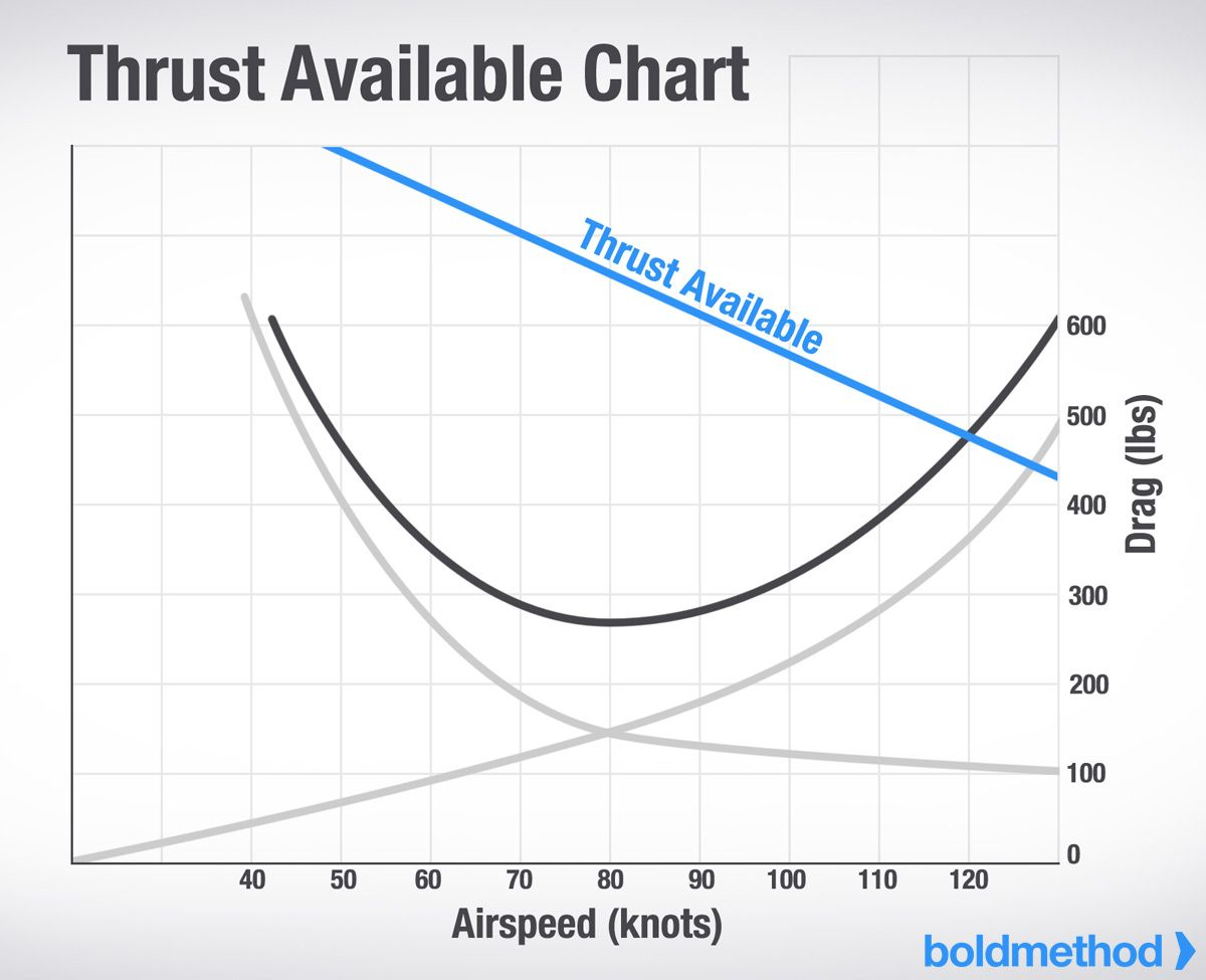 Thrust Available Chart