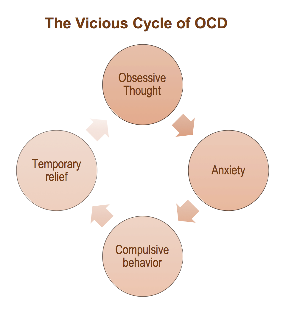 an overview of the anxiety disorder ocd Obsessive-compulsive disorder overview  obsessive-compulsive disorder (ocd) is  but feel they must perform them to relieve the anxiety.