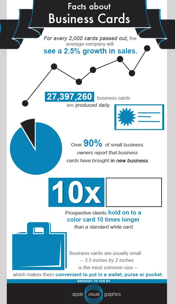 Over 90% of small business owners report that business cards have ...
