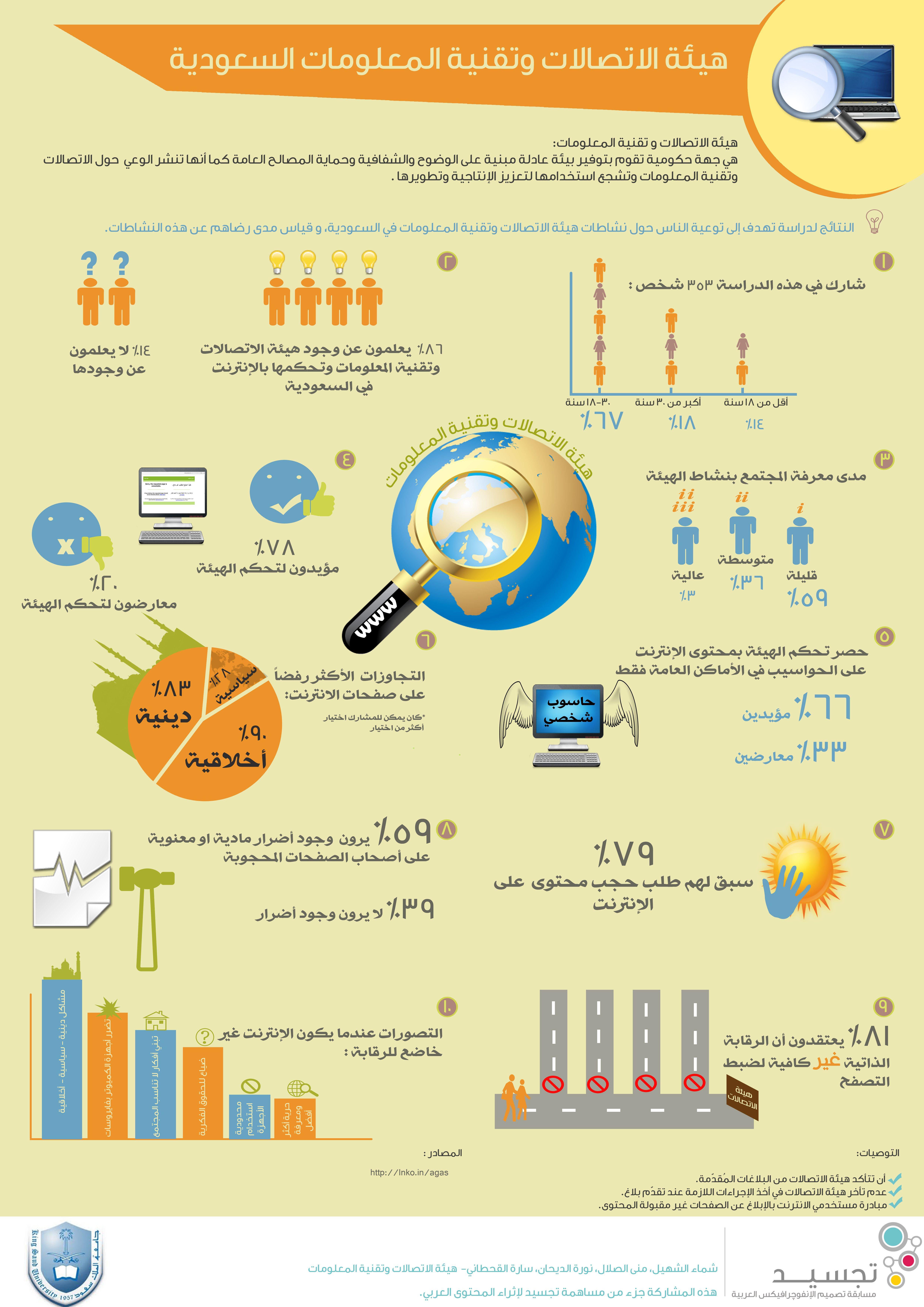 هيئة الاتصالات وتقنية المعلومات في السعودية Infographic Map Map Screenshot