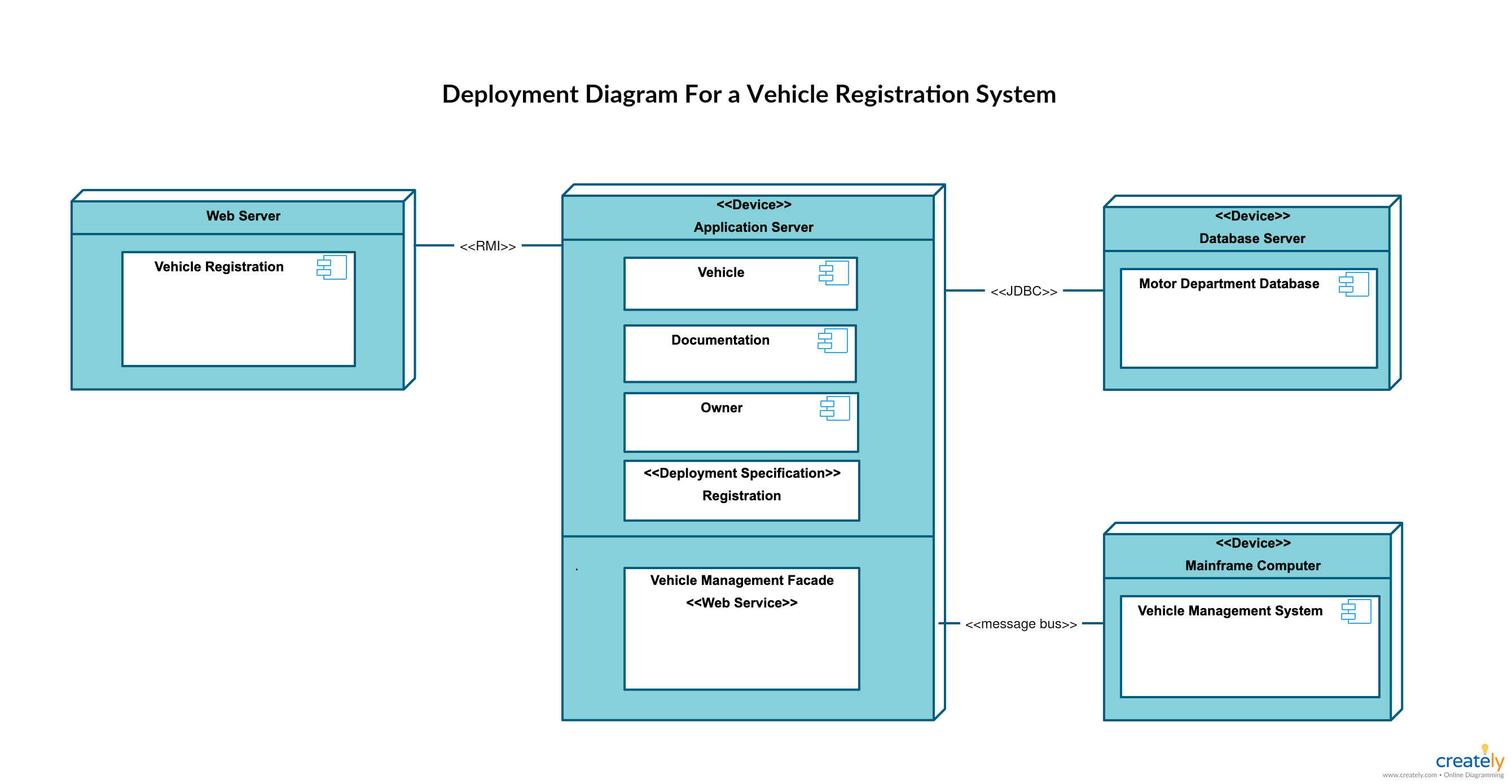 Uml Diagram Types Learn About All 14 Types Of Uml Diagrams Deployment Diagram Component Diagram