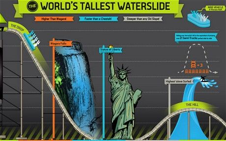 Video The World S Tallest Waterslide Would You Ride It Telegraph Water Slides World Vacation Spots