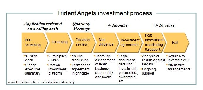 Trident Angels Investment Process  Business Information