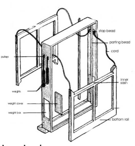 Replacing A Sash Cord Sash Windows Double Hung Windows