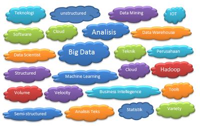 Apa Itu Analisis Big Data Dan Manfaat Penting Bagi Kemajuan Bisnis Big Data Evolusi Teknik Komputer