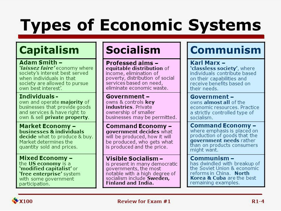 Pin By Dorothy Gerlach On Capitalism Socialism Communism