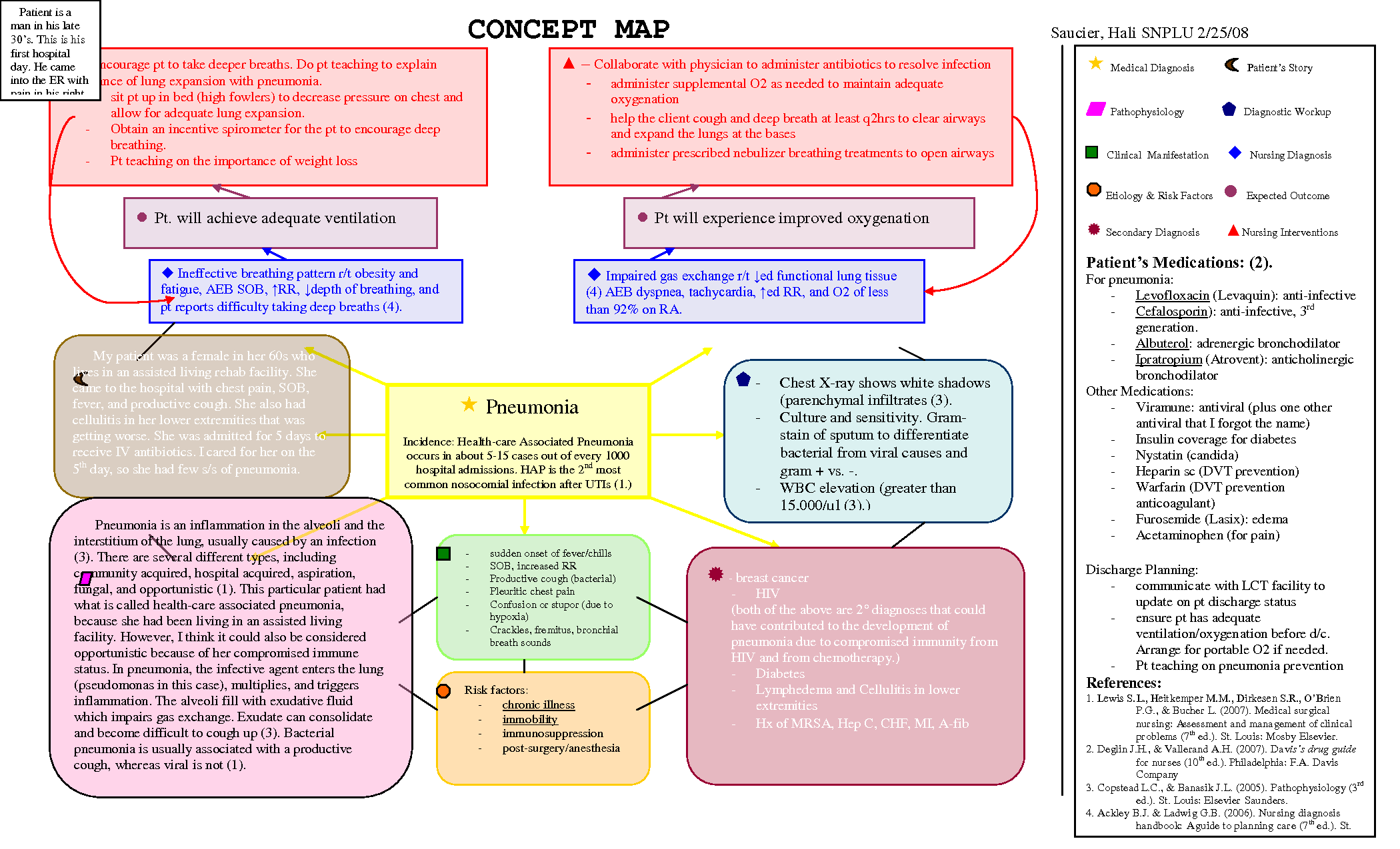 Atrial Fibrillation Concept Map.Nursing Diagnosis Concept Maps Pneumonia Concept Map Plu Pacific