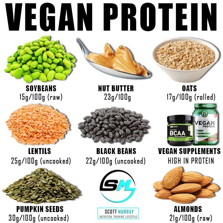 Are You A Vegan Comment Below If You Think I Missed Any Other Sources Out Protein Pro Plays A Huge Role Nutrition Vegan Protein Sources Vegan Supplements