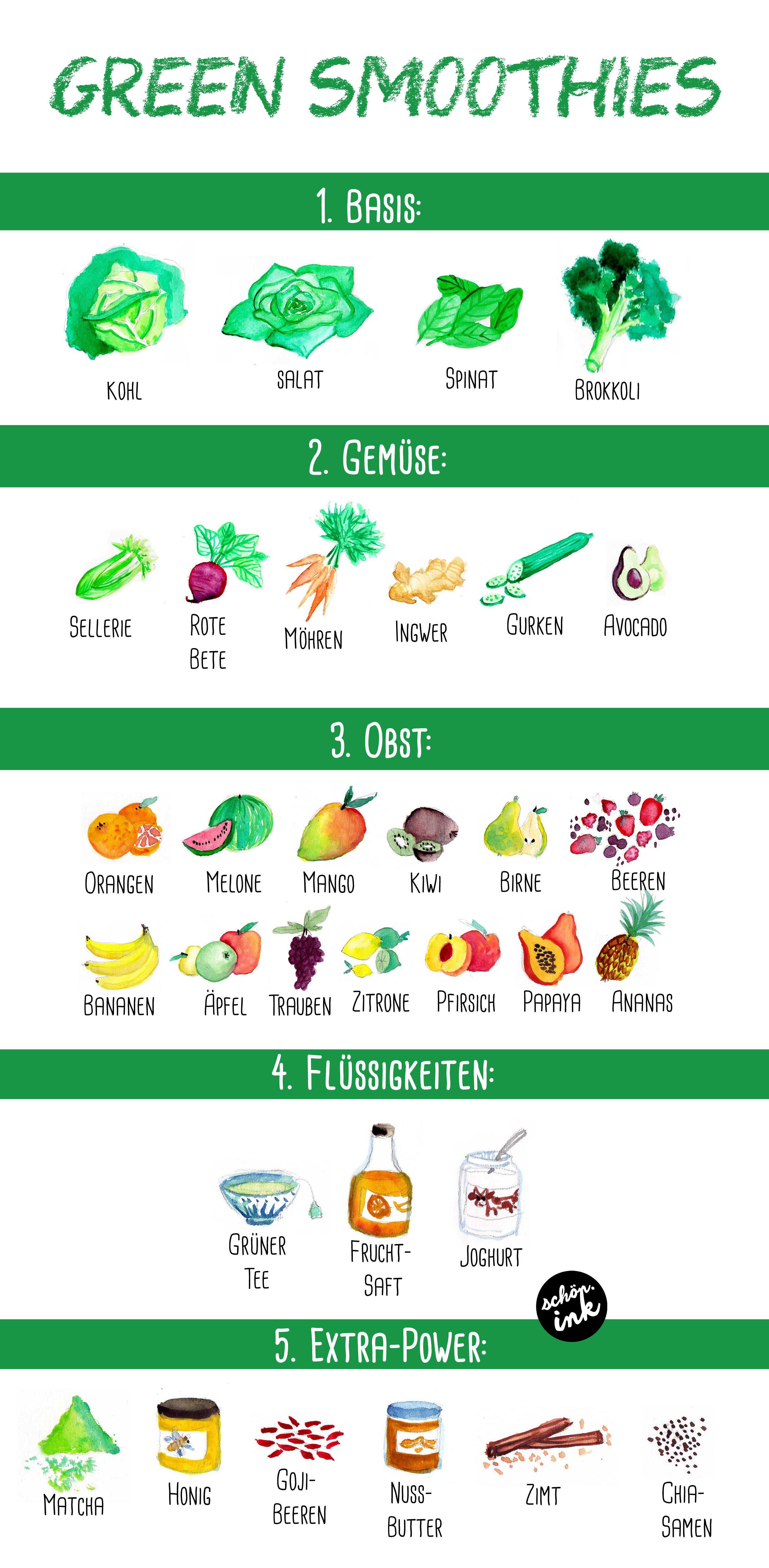 gemüse smoothie abnehmen