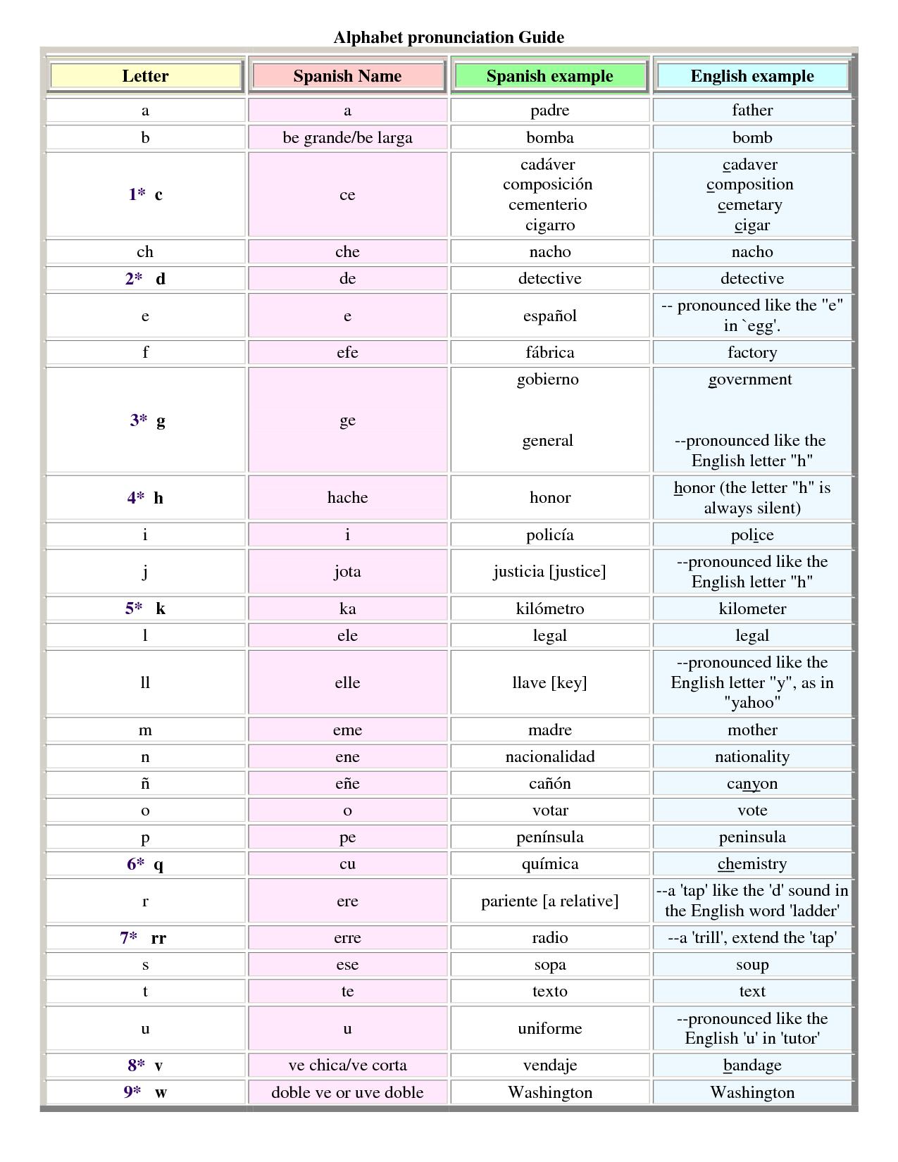 Spanish Alphabets Pronunciation Guide Spanish Alphabet Spanish [ 1650 x 1275 Pixel ]