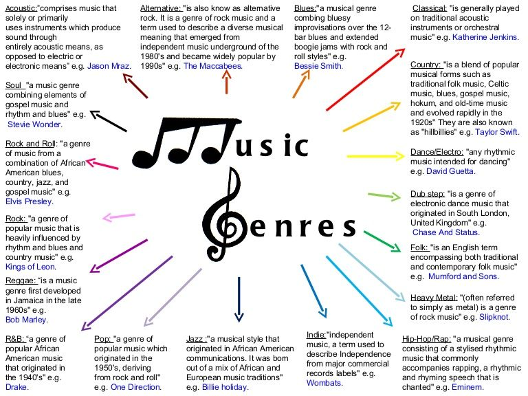 Here Is A Spider Diagram Of The Music Genres That I Found Whilst