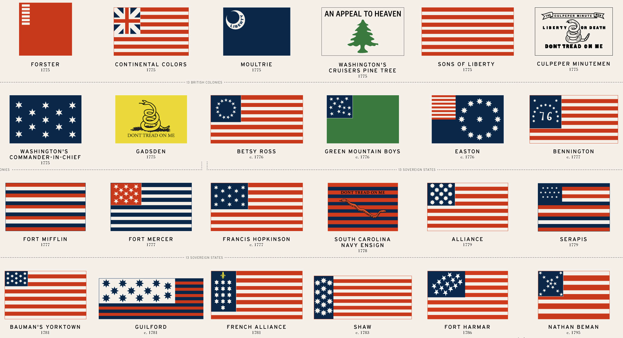 48 American Flags That Came Before Todays Stars And Stripes Flags
