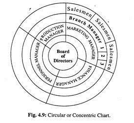 Circular Or Concentric Chart Chart Organisation Chart Organizational Chart