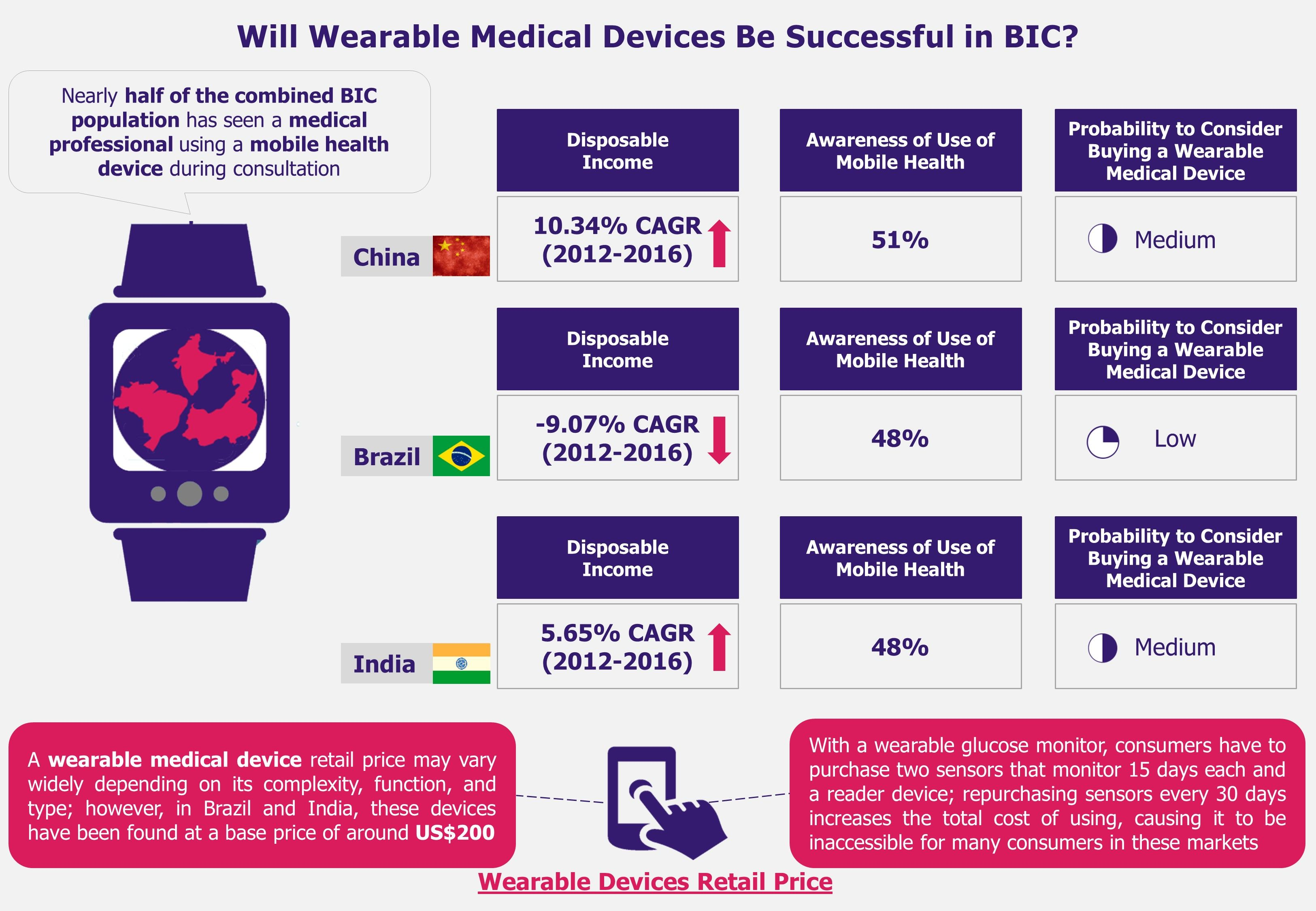 3Successful in BIC Wearable medical devices, Medical