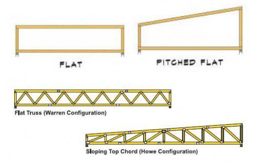 The Flexible Roof Truss And 7 Common Truss Shapes Roof Trusses Roof Truss Design Roof Framing