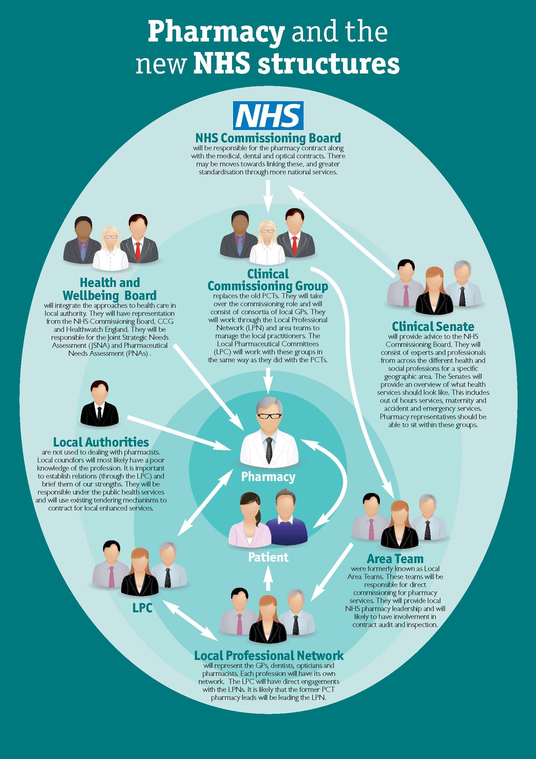 This Graphic Outlines The Impact Of The Nhs Structural Changes On