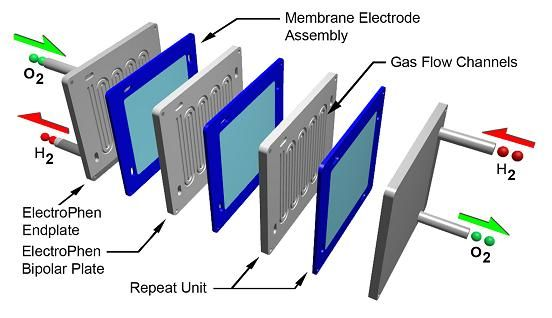 Pem Fuel Cell Stacks Google Search Pem Fuel Cell Hydrogen