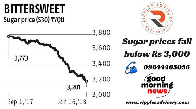 Commodity Tips Sugar Prices Fall Below Rs 3 000 A Quintal Despite