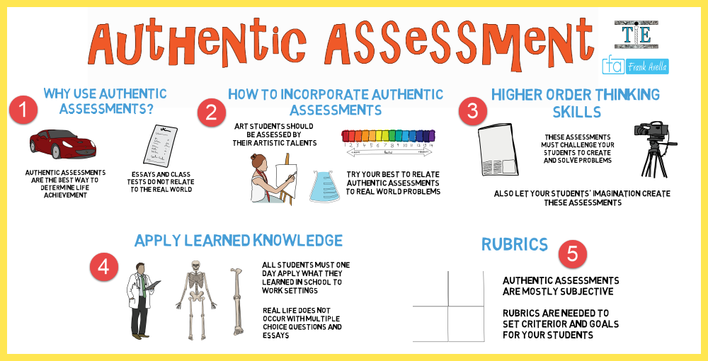 examples of authentic assessment in the classroom