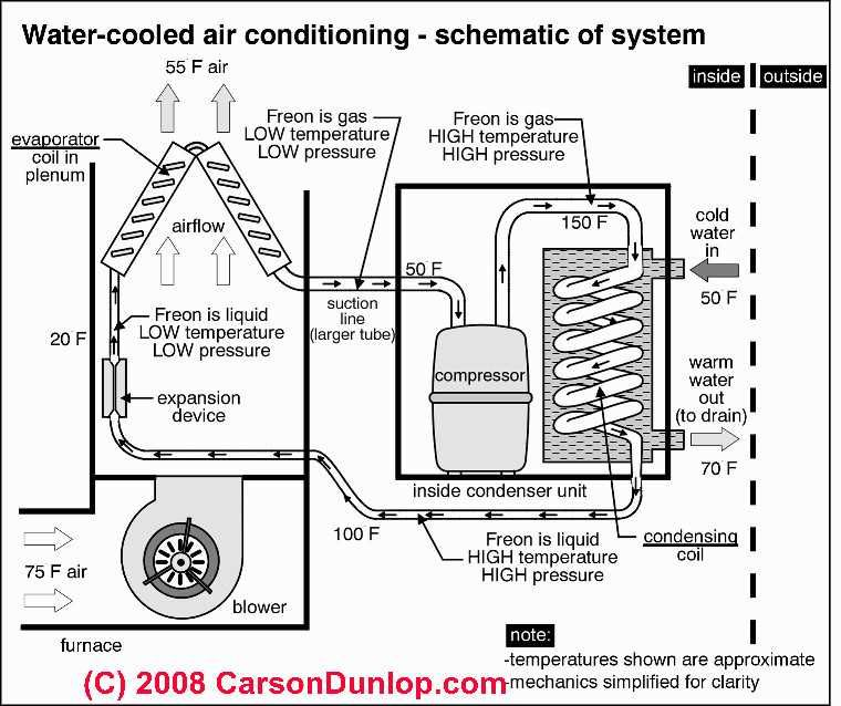 outside ac unit diagram | schematic of water cooled air conditioning system  (c) carson dunlop
