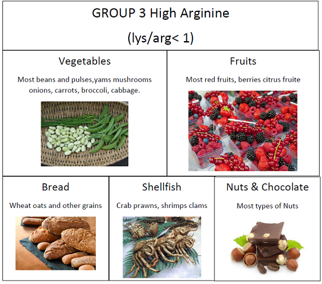 Foods With High Arginine Low Lysine