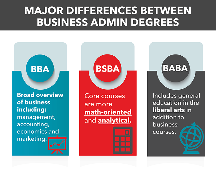 The Different Types Of Business Administration Degrees Bba Degree