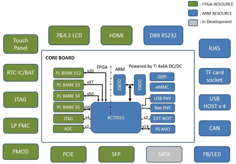 Xilinx zynq-7000 MYD-C7Z015 Development Board Function Block Diagram |  Development board, Development, Design solutions