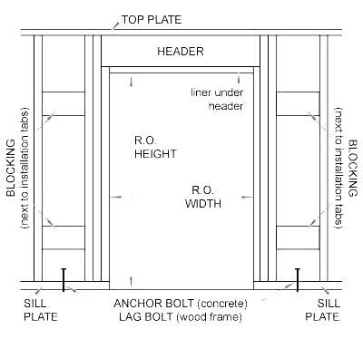 36 Inch Exterior Door Rough Opening For Exterior Door Rough