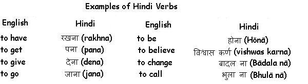 Examples of hindi verbs learn indian language grammar rules also importance rh pinterest