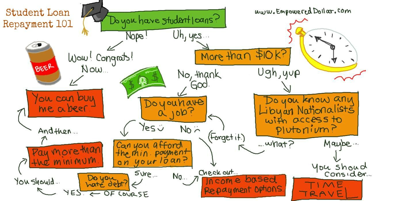 Student Loan Forgiveness Options  Image Source Http