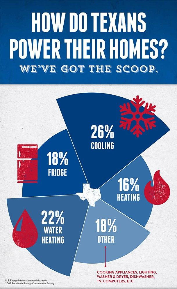How Do Texans Power Their Homes Infographic Energy Saving