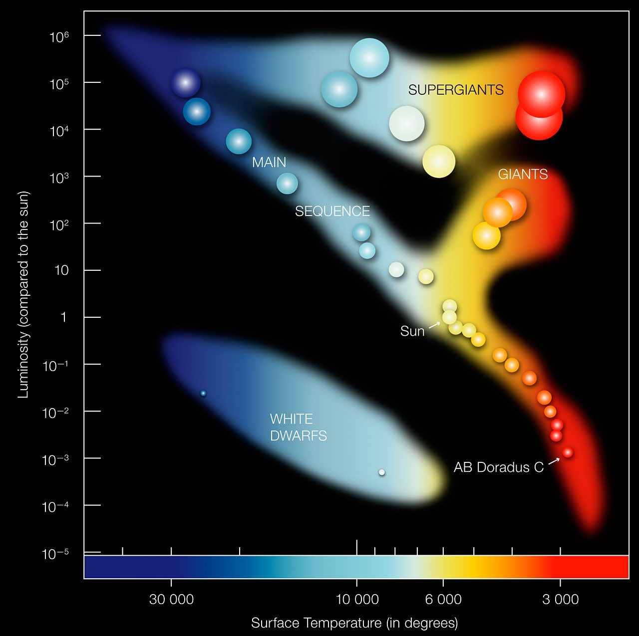 The hertzsprung russell diagram shows the relation between the the hertzsprung russell diagram shows the relation between the brightness color and temperature of nvjuhfo Images
