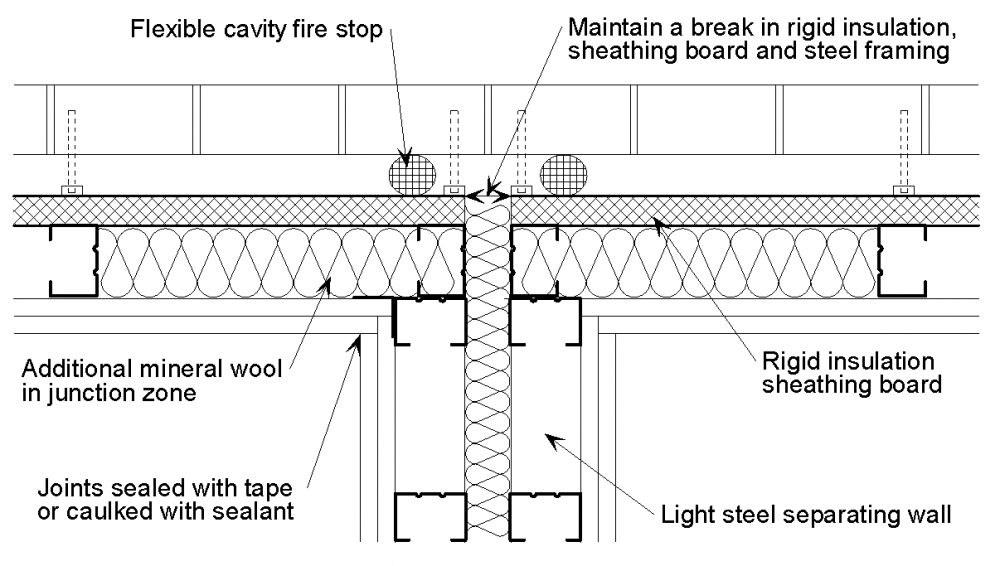 Junction Details For Acoustic Performance Steelconstruction Info